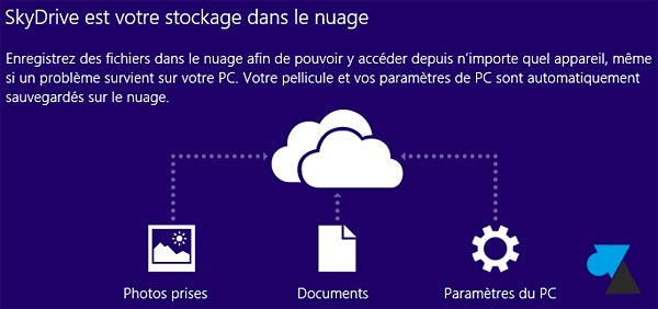 Windows81 synchronisation documents SkyDrive