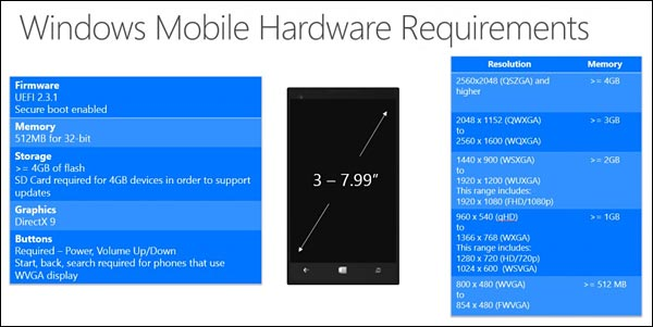 prerequis materiel hardware Windows 10 mobile phone