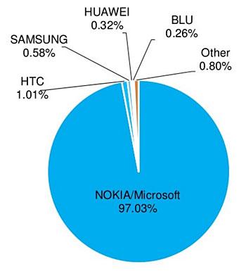 part de marché Microsoft Nokia Lumia Windows Phone Mobile