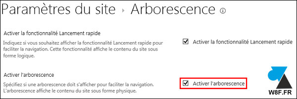 sharepoint arborescence