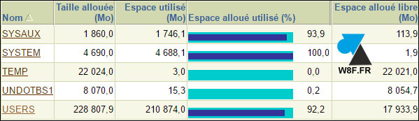 tutoriel Oracle commande requete taille tablespace usage