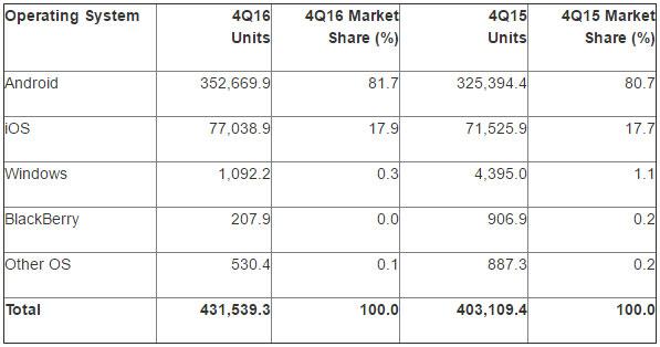 part de marché smartphone monde Android iOS iPhone