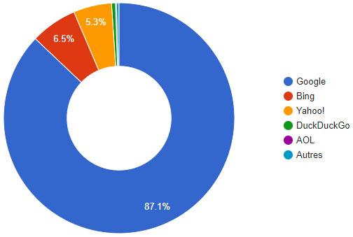 statistiques part de marché moteur recherche USA 2017