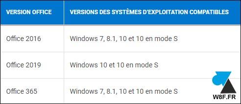 office 2016 2019 365 compatibilite Windows 8 10