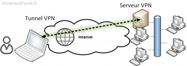 Schéma réseau avec VPN
