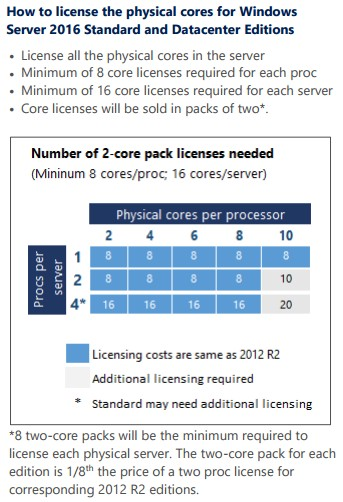 Windows Server 2016 licence core CPU