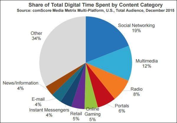 part de marché catégorie de sites internet