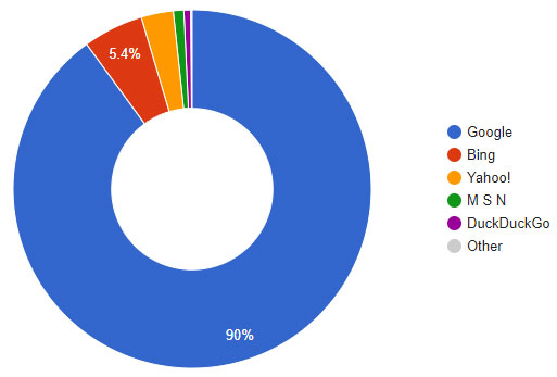 statistiques part de marché moteur recherche France 2017