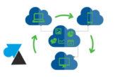Quel compte de charge comptable pour un abonnement logiciel cloud SaaS ?