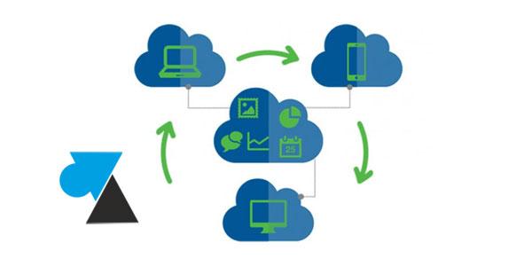 WF licence logiciel SaaS cloud