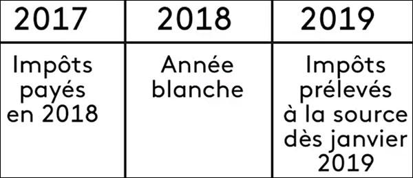 annee blanche impots 2018 declaration impot revenu 2019