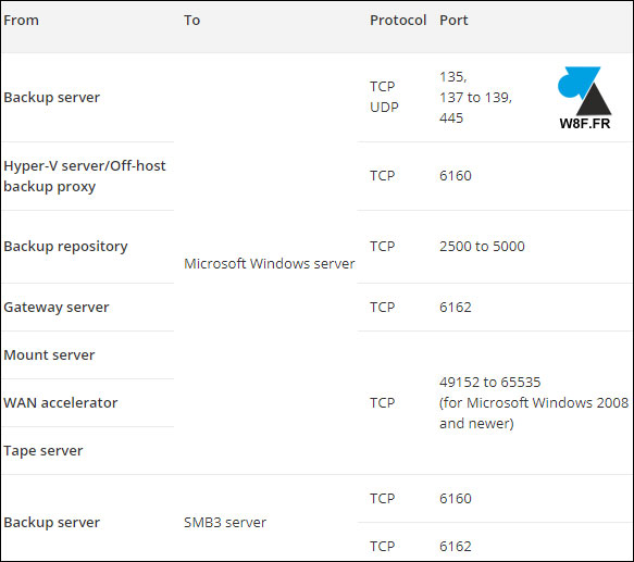 tutoriel Veeam 9.5 Microsoft HyperV port TCP UDP IP reseau firewall pare-feu securite