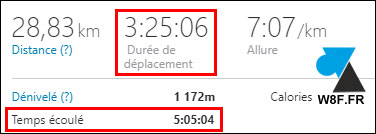 Strava duree deplacement temps