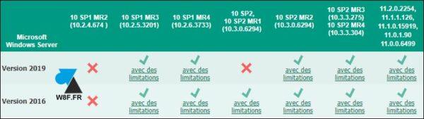 compatibilité Windows Server 2019 2016 Kaspersky Endpoint Security KAV KES antivirus 2020