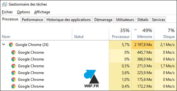 Gestionnaire des taches Windows 10 Google Chrome