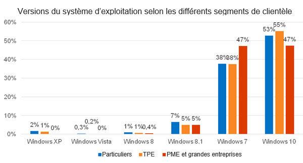 statistiques Windows 7 marché Windows 10