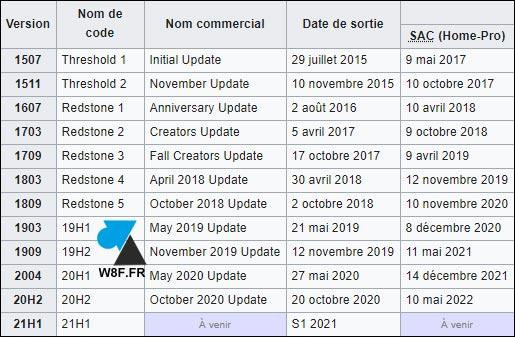 toutes les versions de Windows 10 tableau