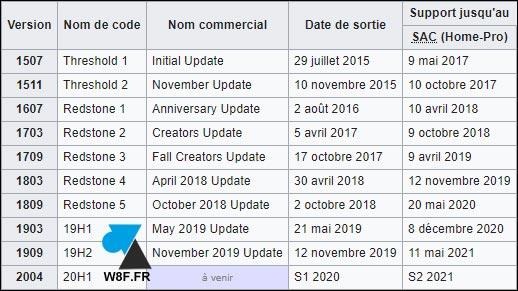 historique des versions Windows 10
