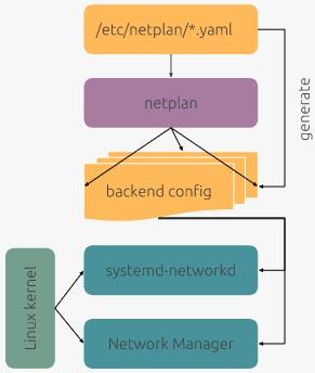 netplan ubuntu network configuration reseau