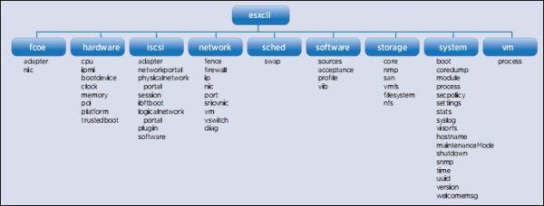 VMware vSphere ESXi esxcli command