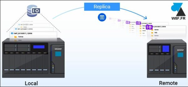 tutoriel NAS QNAP TS131K TS231K TS431K config