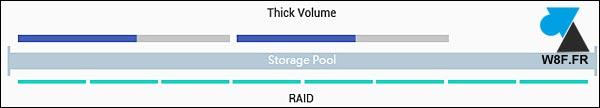 tutoriel NAS QNAP configurer ajouter volume RAID thick