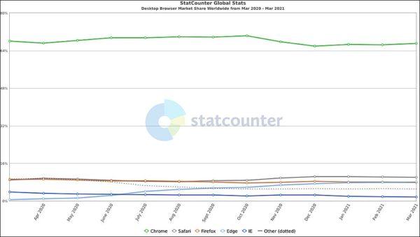 statistiques parts de marché navigateur web desktop mars 2021