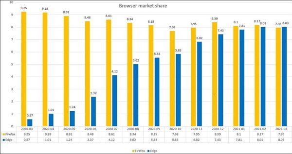 statistiques parts de marché navigateur web Edge Firefox 2021