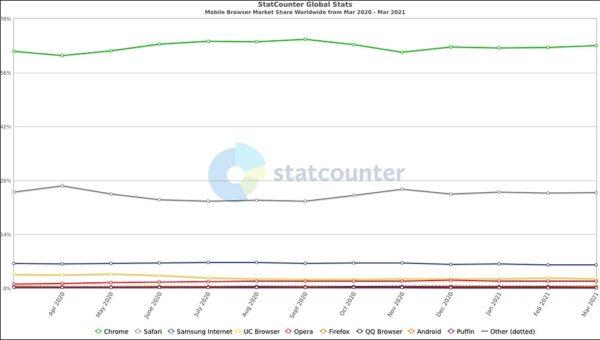 statistiques parts de marché navigateur web mobile mars 2021