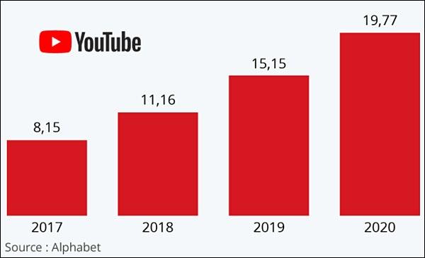 YouTube chiffre d'affaires publicité